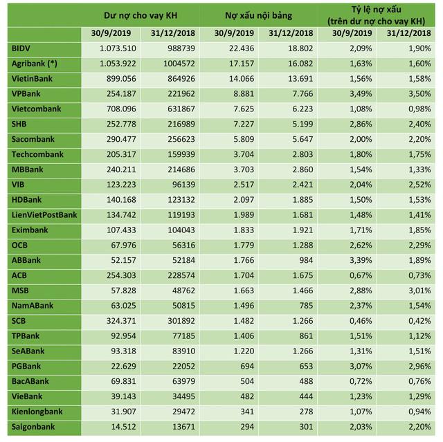 Nợ xấu (hợp nhất) của các ngân hàng, đơn vị: tỷ đồng, %, (*) Agribank: thống kê đến 30/6/2019