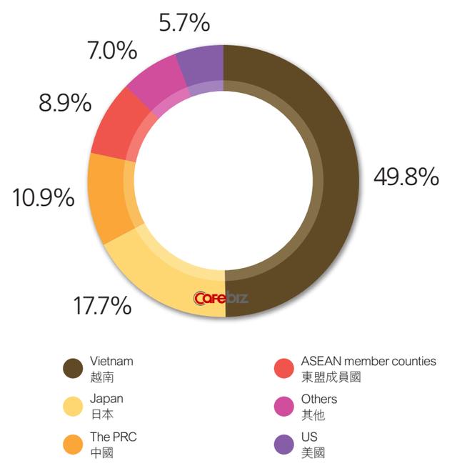 Doanh thu tại Việt Nam chiếm một nửa tổng doanh thu của Tập đoàn Vedan