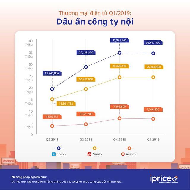 Số liệu lượng truy cập của Tiki. (Nguồn: IPrice)