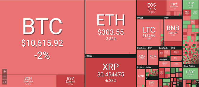 Bảng giá tiền ảo mới nhất hiện nay, tiền điện tử Bitcoin (BTC), Bitcoin cash (BCH), Ethereum (ETH), Litecoin (LTC), Ripple (XRP), Monero (XRM). Nguồn Coin 360