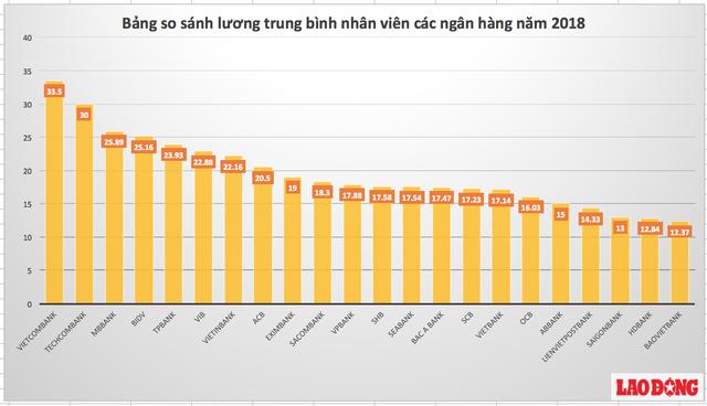 Bảng so sánh mức lương trung bình tại các ngân hàng hiện nay.