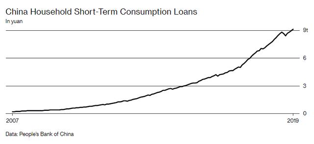 Tín dụng ngắn hạn của các hộ gia đình Trung Quốc (nghìn tỷ Nhân dân tệ)