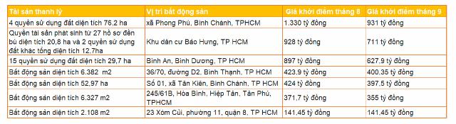 Một số bất động sản Sacombank thay đổi giá khởi điểm tại TP HCM. Nguồn: Sacombank.
