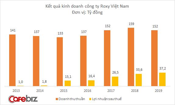 Năm tài chính của Roxy Việt Nam bắt đầu vào ngày 1/7 năm trước và kết thúc vào ngày 30/6 năm sau