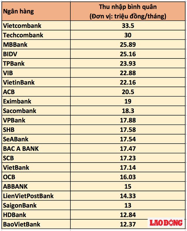 Bảng so sánh mức thu nhập bình quân của nhân viên các ngân hàng.