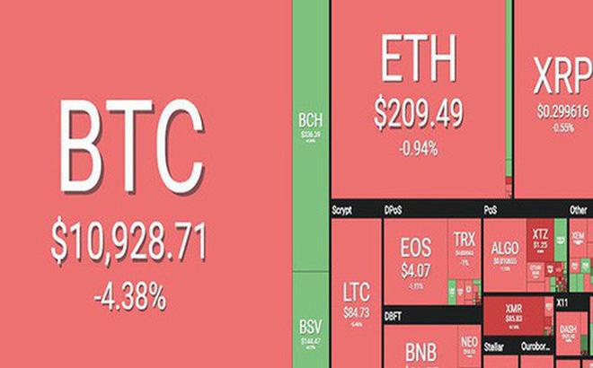 Màu đỏ ngập tràn thị trường tiền ảo sáng nay 14/8. (Ảnh: Coin360)