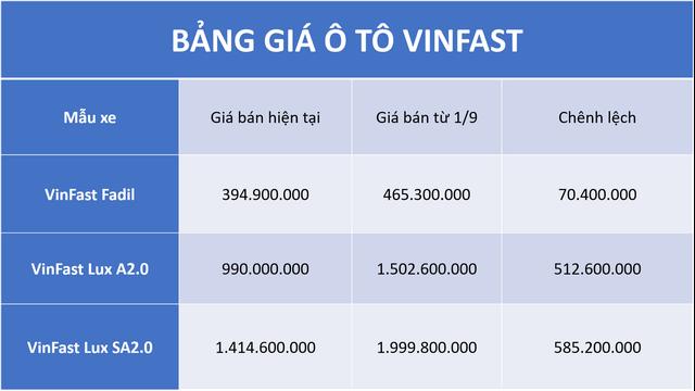 Bảng giá ô tô VinFast đã bao gồm 10% thuế VAT. Đơn vị: đồng