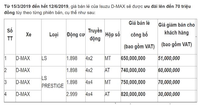 Isuzu D-max giảm giá từ 30-70 triệu đồng tùy từng phiên bản.