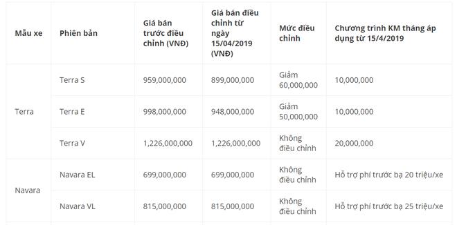 Tuy không điều chỉnh giá song mẫu xe Navara được hỗ trợ phí trước bạ 20 triệu đồng/xe.