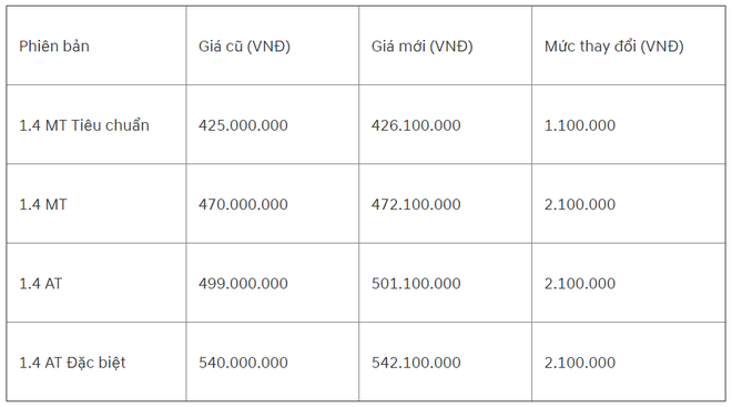 Hyundai Accent 2019 tăng giá nhẹ so với phiên bản cũ.