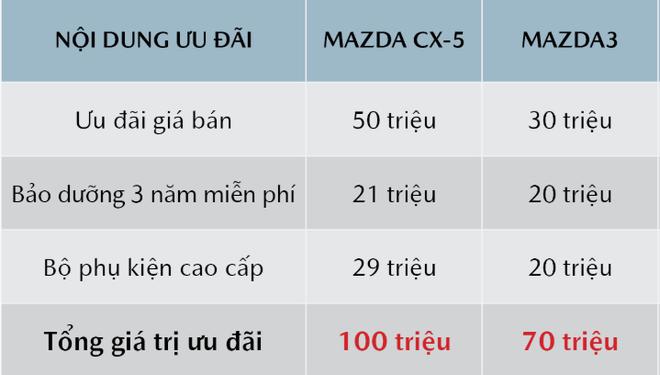 Chương trình ưu đãi giá bán các mẫu Mazda sẽ kéo dài đến hết ngày 31/8. Nguồn: Mazda Motors