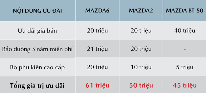 Mazda CX-5 là mẫu xe được giảm giá nhiều nhất trong tháng 8.
