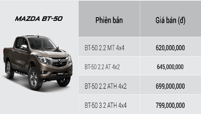 Bảng giá các phiên bản Mazda BT-50 mới nhất.